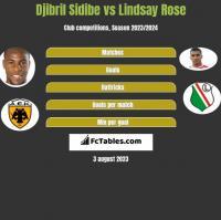 Djibril Sidibe vs Lindsay Rose h2h player stats