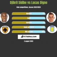 Djibril Sidibe vs Lucas Digne h2h player stats
