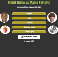 Djibril Sidibe vs Mateo Pavlovic h2h player stats