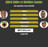 Djibril Sidibe vs Matthieu Saunier h2h player stats