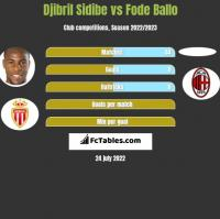 Djibril Sidibe vs Fode Ballo h2h player stats