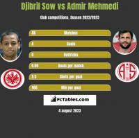 Djibril Sow vs Admir Mehmedi h2h player stats