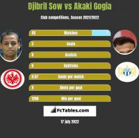 Djibril Sow vs Akaki Gogia h2h player stats
