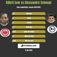 Djibril Sow vs Alessandro Schoepf h2h player stats