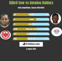 Djibril Sow vs Amadou Haidara h2h player stats