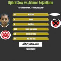 Djibril Sow vs Arbnor Fejzullahu h2h player stats