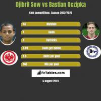 Djibril Sow vs Bastian Oczipka h2h player stats