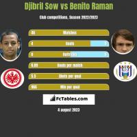 Djibril Sow vs Benito Raman h2h player stats
