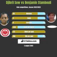 Djibril Sow vs Benjamin Stambouli h2h player stats