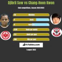 Djibril Sow vs Chang-Hoon Kwon h2h player stats