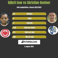 Djibril Sow vs Christian Gentner h2h player stats