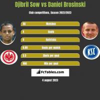 Djibril Sow vs Daniel Brosinski h2h player stats