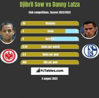 Djibril Sow vs Danny Latza h2h player stats