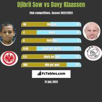 Djibril Sow vs Davy Klaassen h2h player stats
