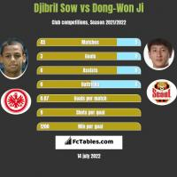 Djibril Sow vs Dong-Won Ji h2h player stats