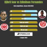 Djibril Sow vs Edimilson Fernandes h2h player stats