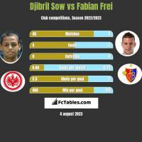 Djibril Sow vs Fabian Frei h2h player stats