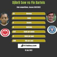 Djibril Sow vs Fin Bartels h2h player stats