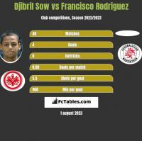 Djibril Sow vs Francisco Rodriguez h2h player stats