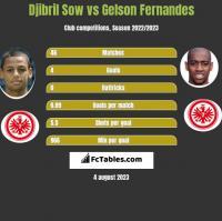 Djibril Sow vs Gelson Fernandes h2h player stats