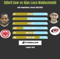 Djibril Sow vs Gian-Luca Waldschmidt h2h player stats