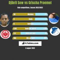 Djibril Sow vs Grischa Proemel h2h player stats