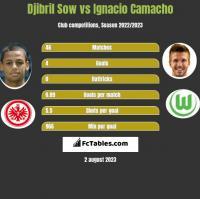 Djibril Sow vs Ignacio Camacho h2h player stats