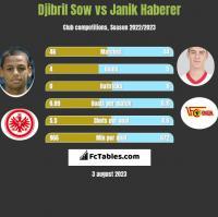 Djibril Sow vs Janik Haberer h2h player stats