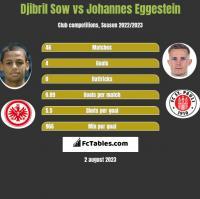 Djibril Sow vs Johannes Eggestein h2h player stats