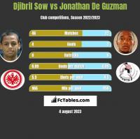 Djibril Sow vs Jonathan De Guzman h2h player stats