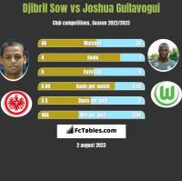 Djibril Sow vs Joshua Guilavogui h2h player stats