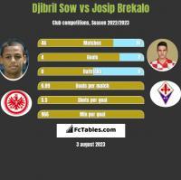 Djibril Sow vs Josip Brekalo h2h player stats