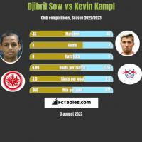 Djibril Sow vs Kevin Kampl h2h player stats