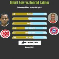 Djibril Sow vs Konrad Laimer h2h player stats