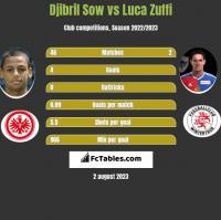 Djibril Sow vs Luca Zuffi h2h player stats