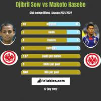 Djibril Sow vs Makoto Hasebe h2h player stats