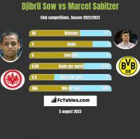 Djibril Sow vs Marcel Sabitzer h2h player stats