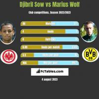 Djibril Sow vs Marius Wolf h2h player stats