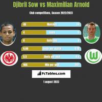 Djibril Sow vs Maximilian Arnold h2h player stats