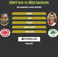 Djibril Sow vs Mijat Gacinovic h2h player stats