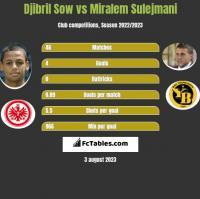 Djibril Sow vs Miralem Sulejmani h2h player stats