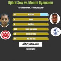 Djibril Sow vs Moumi Ngamaleu h2h player stats