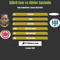 Djibril Sow vs Olivier Custodio h2h player stats