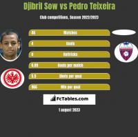 Djibril Sow vs Pedro Teixeira h2h player stats
