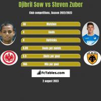 Djibril Sow vs Steven Zuber h2h player stats
