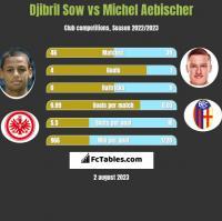 Djibril Sow vs Michel Aebischer h2h player stats