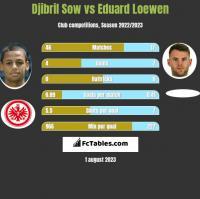 Djibril Sow vs Eduard Loewen h2h player stats