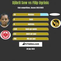 Djibril Sow vs Filip Ugrinic h2h player stats