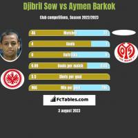 Djibril Sow vs Aymen Barkok h2h player stats