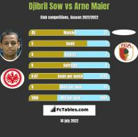 Djibril Sow vs Arne Maier h2h player stats